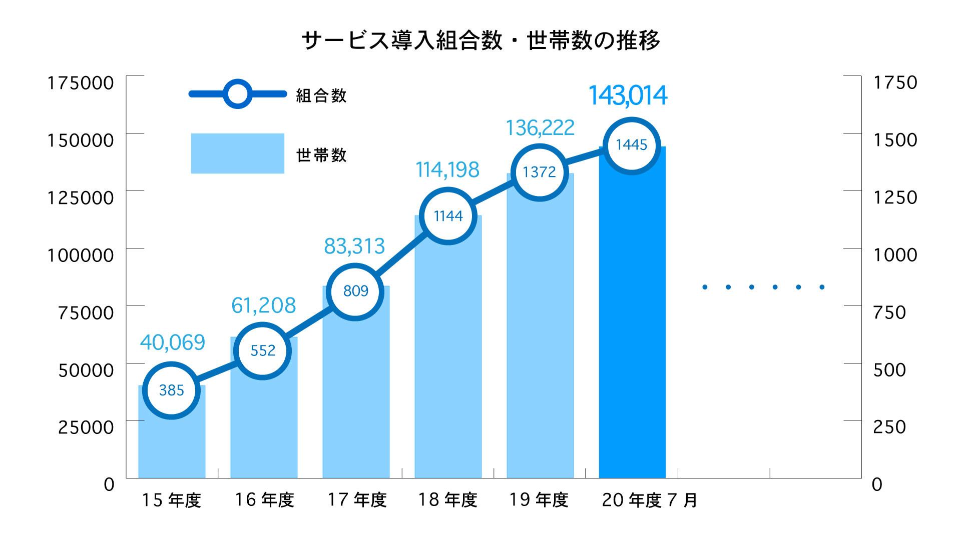 利用者グラフ