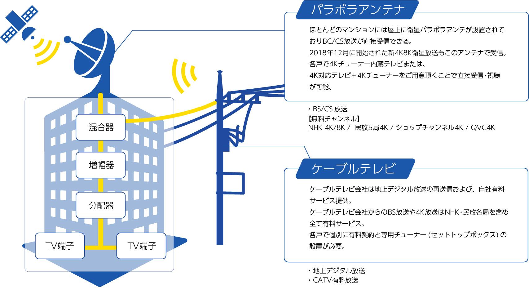衛星放送について | 協栄メンテナンスシステム株式会社